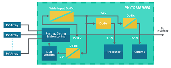Diagram of a solar combiner unit with a wide input dc-dc converter